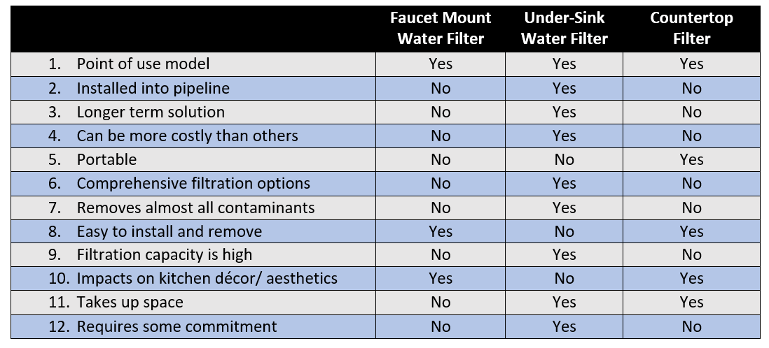 Faucet Filter vs Under-sink Filter vs. Countertop Filter comparison table