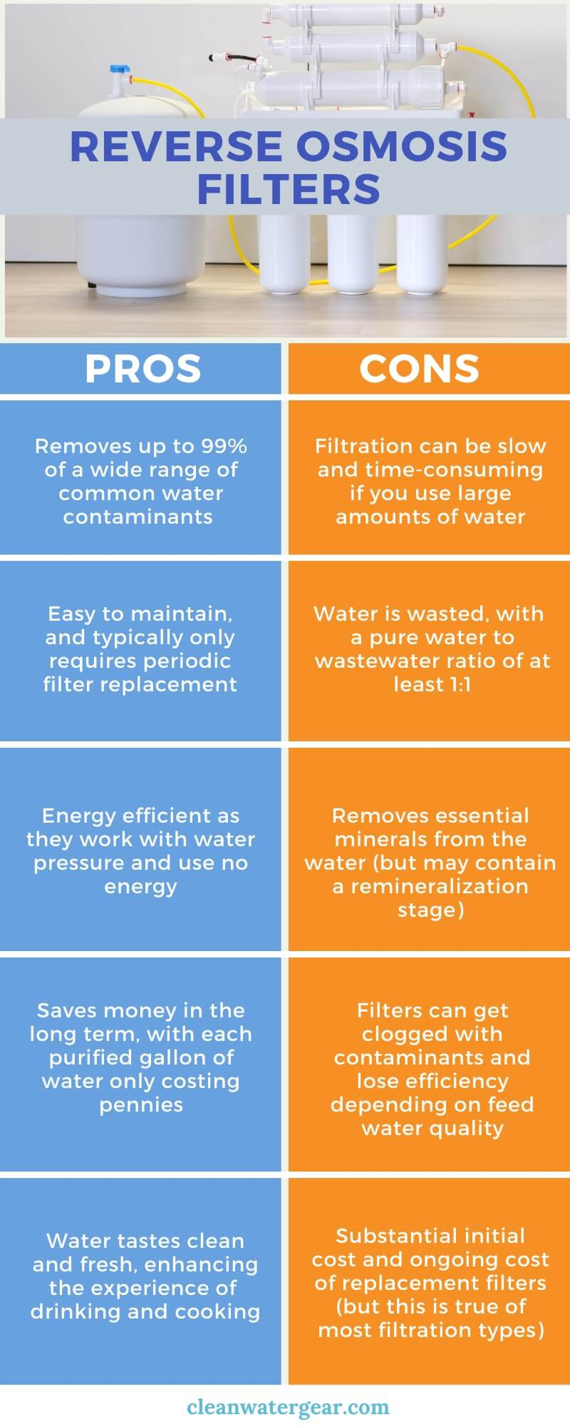 Pros and Cons of Reverse Osmosis