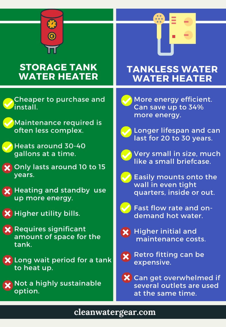 Tankless vs tank water heater infographic