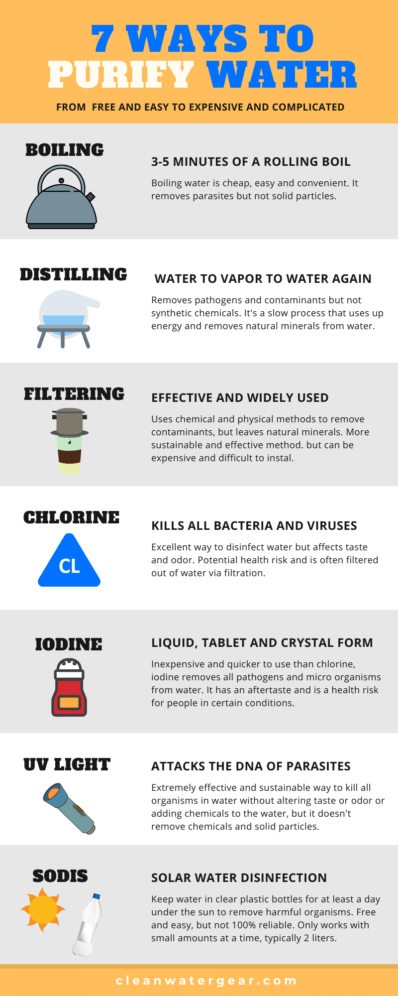 Effective Methods to Purify Your Water