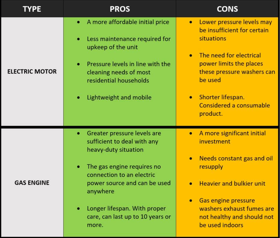 Gas vs. Electric Pressure Washer Comparison Table