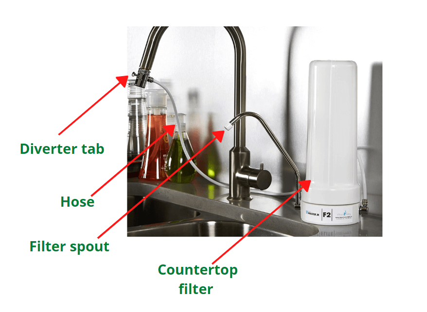How countertop filter works