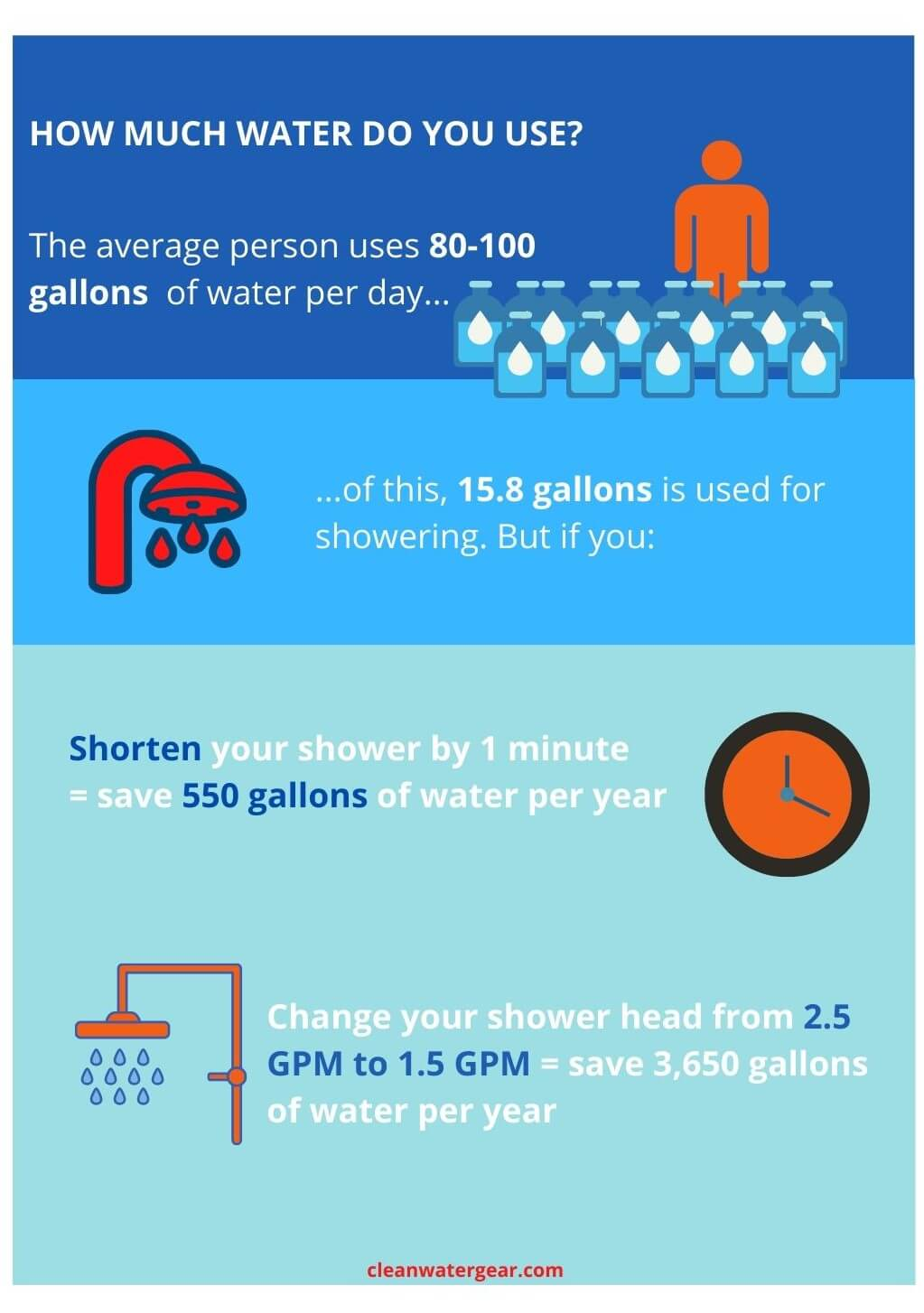 water usage for shower